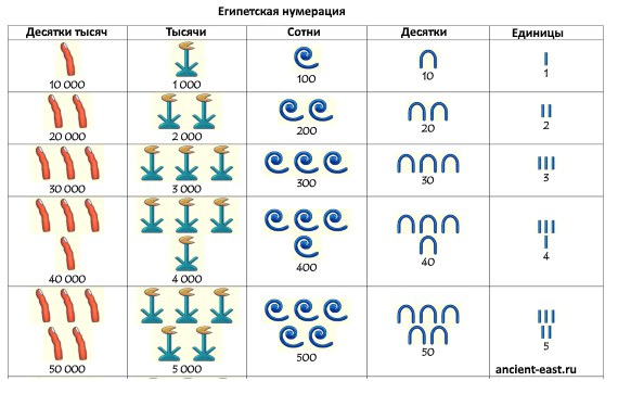 Египетская система счисления - с переводом.
